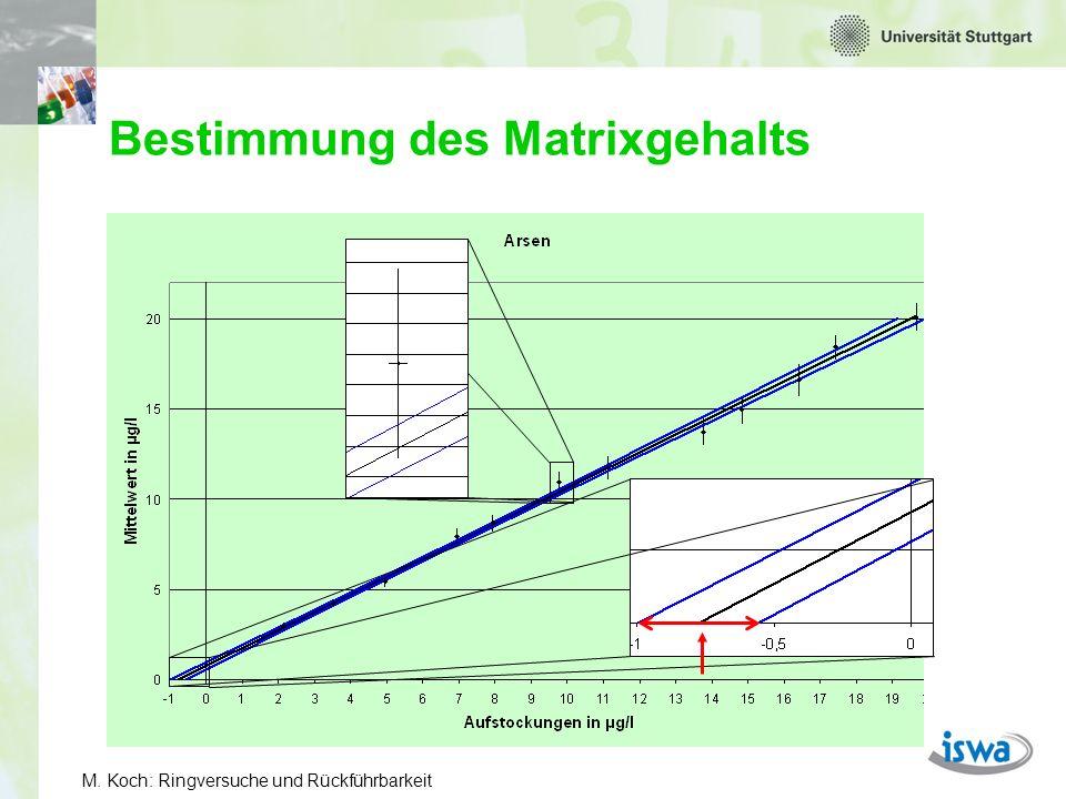 M. Koch: Ringversuche und Rückführbarkeit Bestimmung des Matrixgehalts