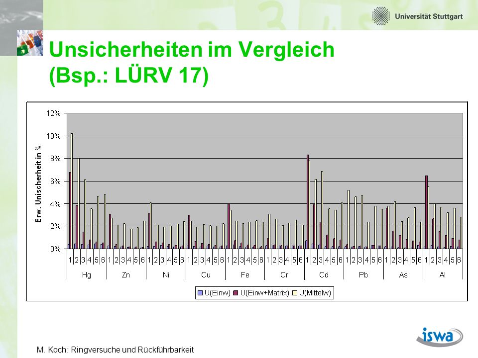 M. Koch: Ringversuche und Rückführbarkeit Vergleich: Mittelwert – Referenzwert z.B. Cu im 17. LÜRV