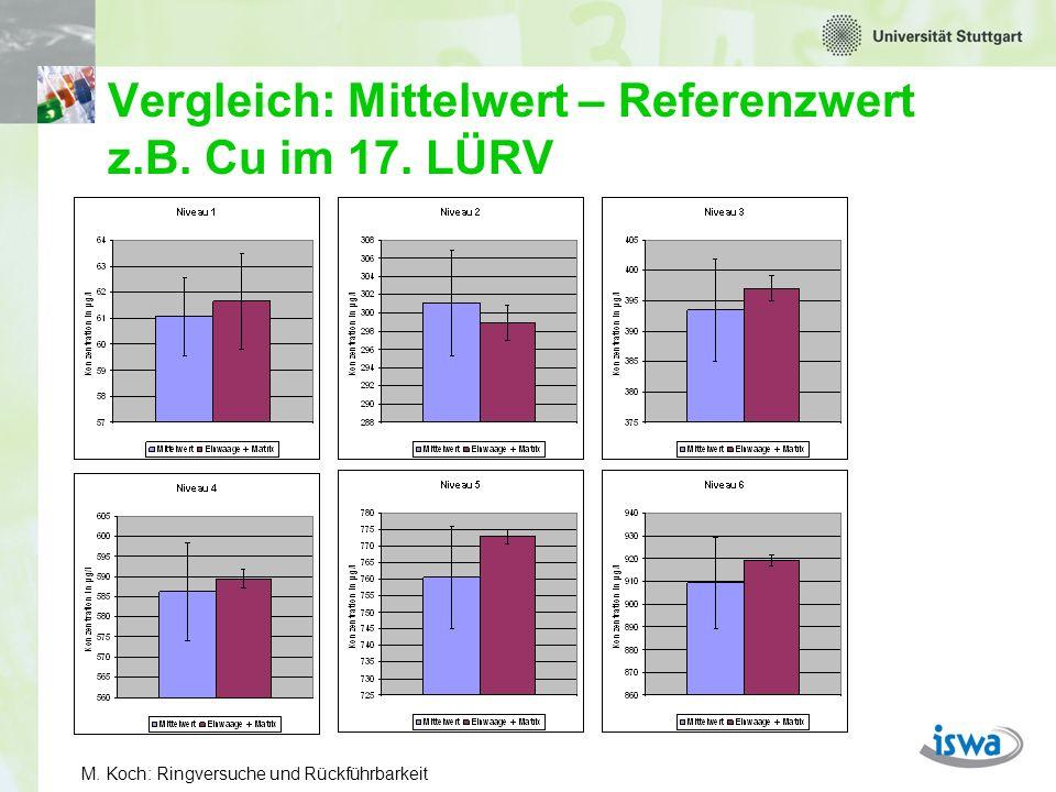 M. Koch: Ringversuche und Rückführbarkeit Vergleich: Mittelwert – Referenzwert z.B. Pb im 17. LÜRV