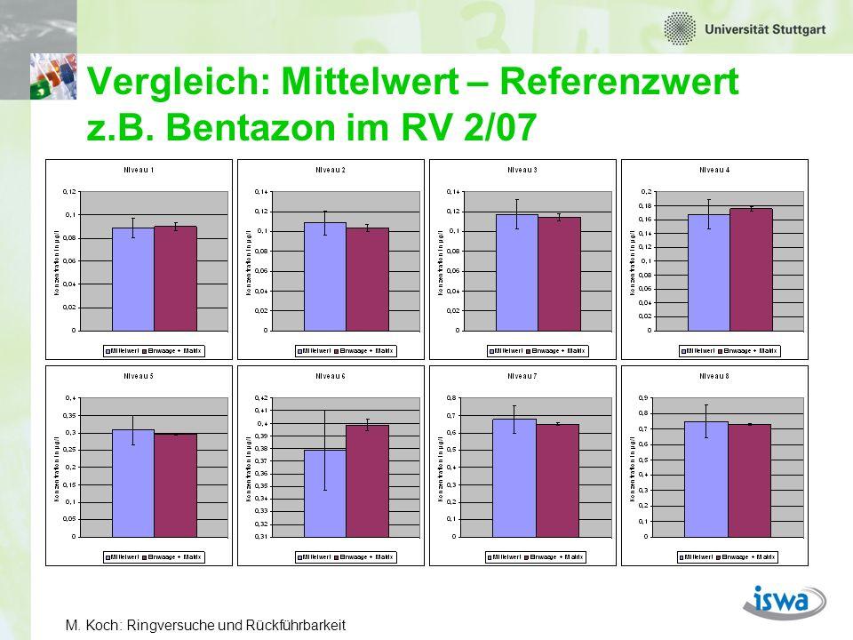M.Koch: Ringversuche und Rückführbarkeit Vergleich: Mittelwert – Referenzwert z.B.