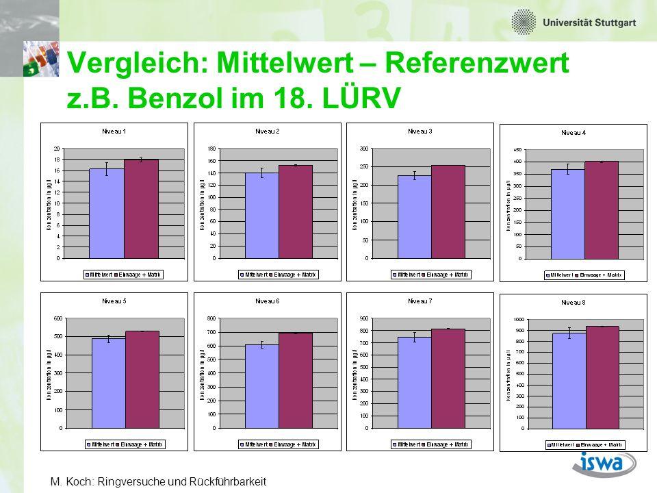 M.Koch: Ringversuche und Rückführbarkeit Wozu die Referenzwerte.