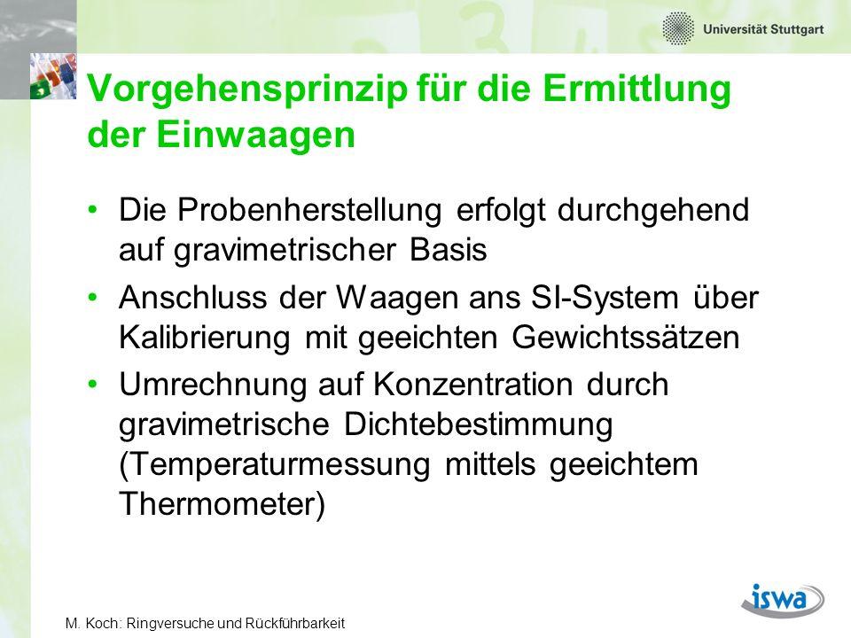 M. Koch: Ringversuche und Rückführbarkeit Vorgehensprinzip für die Ermittlung der Einwaagen Die Probenherstellung erfolgt durchgehend auf gravimetrisc
