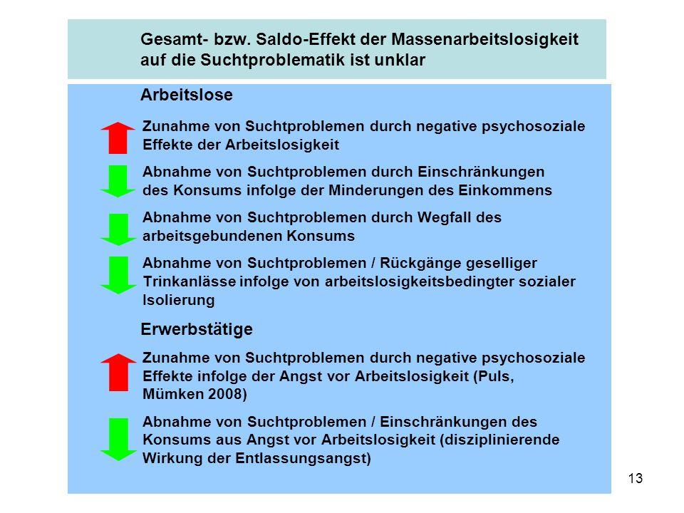 13 Gesamt- bzw. Saldo-Effekt der Massenarbeitslosigkeit auf die Suchtproblematik ist unklar Arbeitslose Zunahme von Suchtproblemen durch negative psyc