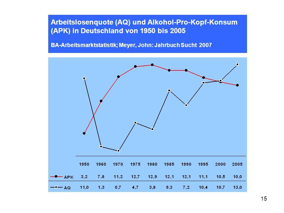 15 Arbeitslosenquote (AQ) und Alkohol-Pro-Kopf-Konsum (APK) in Deutschland von 1950 bis 2005 BA-Arbeitsmarktstatistik; Meyer, John: Jahrbuch Sucht 200