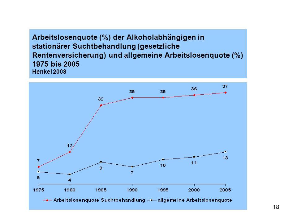 18 Arbeitslosenquote (%) der Alkoholabhängigen in stationärer Suchtbehandlung (gesetzliche Rentenversicherung) und allgemeine Arbeitslosenquote (%) 1975 bis 2005 Henkel 2008