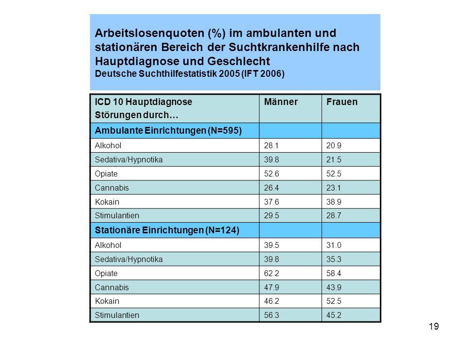 19 Arbeitslosenquoten (%) im ambulanten und stationären Bereich der Suchtkrankenhilfe nach Hauptdiagnose und Geschlecht Deutsche Suchthilfestatistik 2005 (IFT 2006) ICD 10 Hauptdiagnose Störungen durch… MännerFrauen Ambulante Einrichtungen (N=595) Alkohol28.120.9 Sedativa/Hypnotika39.821.5 Opiate52.652.5 Cannabis26.423.1 Kokain37.638.9 Stimulantien29.528.7 Stationäre Einrichtungen (N=124) Alkohol39.531.0 Sedativa/Hypnotika39.835.3 Opiate62.258.4 Cannabis47.943.9 Kokain46.252.5 Stimulantien56.345.2