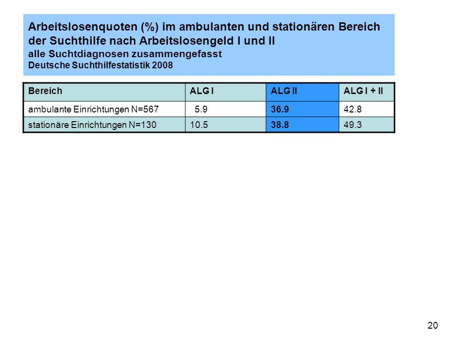 20 Arbeitslosenquoten (%) im ambulanten und stationären Bereich der Suchthilfe nach Arbeitslosengeld I und II alle Suchtdiagnosen zusammengefasst Deutsche Suchthilfestatistik 2008 BereichALG IALG IIALG I + II ambulante Einrichtungen N=567 5.936.942.8 stationäre Einrichtungen N=13010.538.849.3