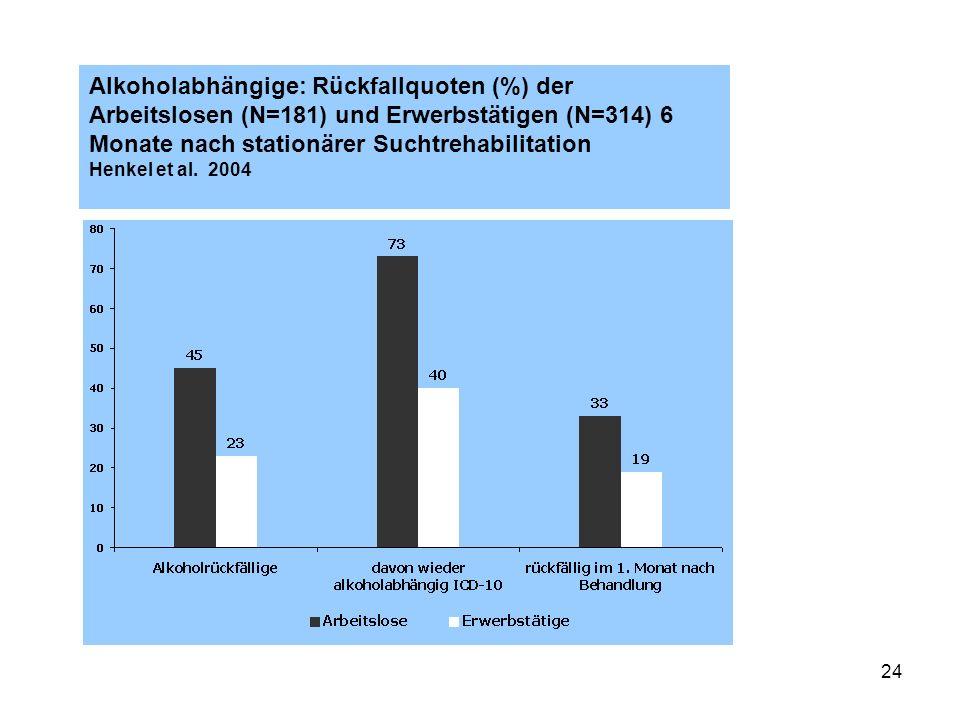 24 Alkoholabhängige: Rückfallquoten (%) der Arbeitslosen (N=181) und Erwerbstätigen (N=314) 6 Monate nach stationärer Suchtrehabilitation Henkel et al