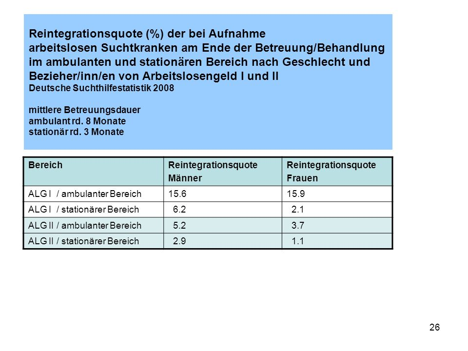 26 Reintegrationsquote (%) der bei Aufnahme arbeitslosen Suchtkranken am Ende der Betreuung/Behandlung im ambulanten und stationären Bereich nach Gesc
