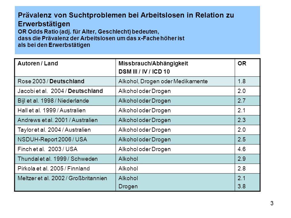 4 Prävalenzraten (%) der Arbeitslosen (A) und Erwerbstätigen (E) in Deutschland (repräsentative Studien) AutorenSuchtproblem A E Rose, Jacobi 2006Alkoholabhängigkeit ICD 10 Männer 8.9 6.3 Rose, Jacobi 2006Alkoholabhängigkeit ICD 10 Frauen1.8 1.5 Pockrandt et al.