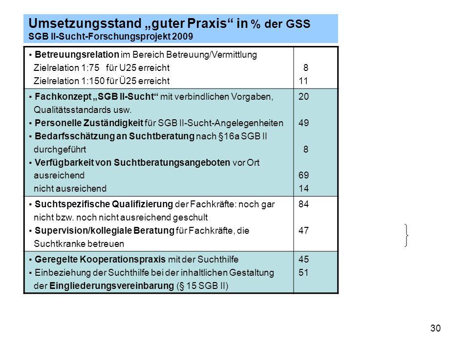30 Umsetzungsstand guter Praxis in % der GSS SGB II-Sucht-Forschungsprojekt 2009 Betreuungsrelation im Bereich Betreuung/Vermittlung Zielrelation 1:75 für U25 erreicht Zielrelation 1:150 für Ü25 erreicht 8 11 Fachkonzept SGB II-Sucht mit verbindlichen Vorgaben, Qualitätsstandards usw.