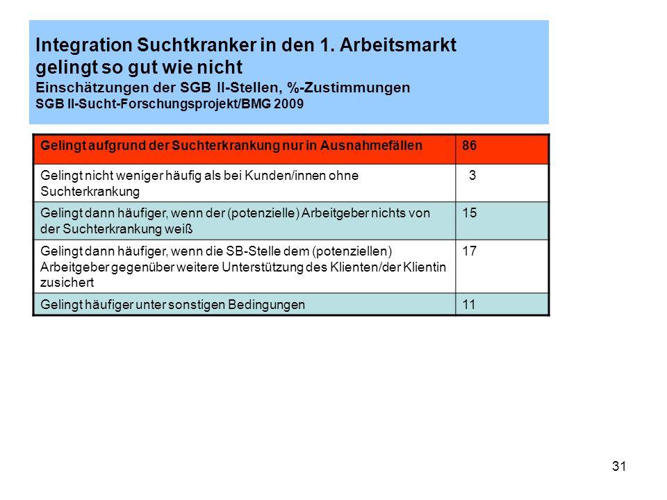 31 Integration Suchtkranker in den 1. Arbeitsmarkt gelingt so gut wie nicht Einschätzungen der SGB II-Stellen, %-Zustimmungen SGB II-Sucht-Forschungsp