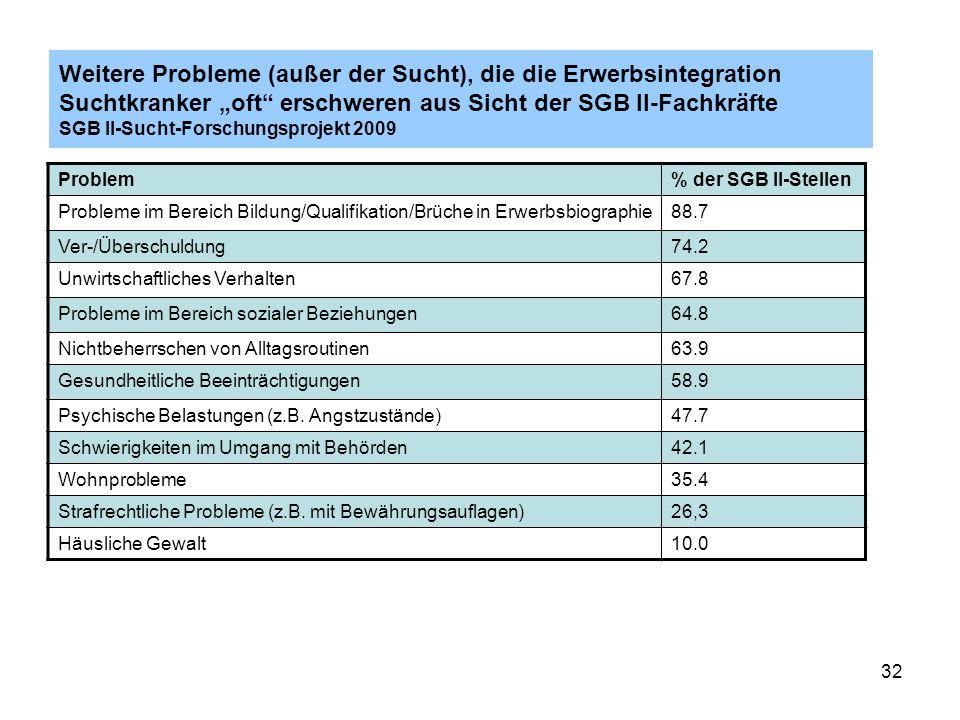 32 Weitere Probleme (außer der Sucht), die die Erwerbsintegration Suchtkranker oft erschweren aus Sicht der SGB II-Fachkräfte SGB II-Sucht-Forschungsp