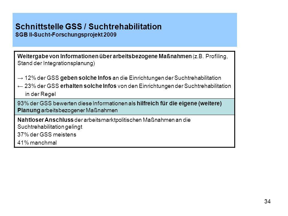 34 Schnittstelle GSS / Suchtrehabilitation SGB II-Sucht-Forschungsprojekt 2009 Weitergabe von Informationen über arbeitsbezogene Maßnahmen (z.B. Profi
