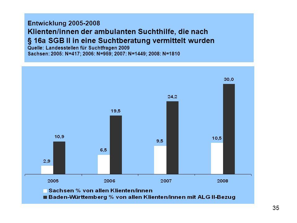 35 Entwicklung 2005-2008 Klienten/innen der ambulanten Suchthilfe, die nach § 16a SGB II in eine Suchtberatung vermittelt wurden Quelle: Landesstellen