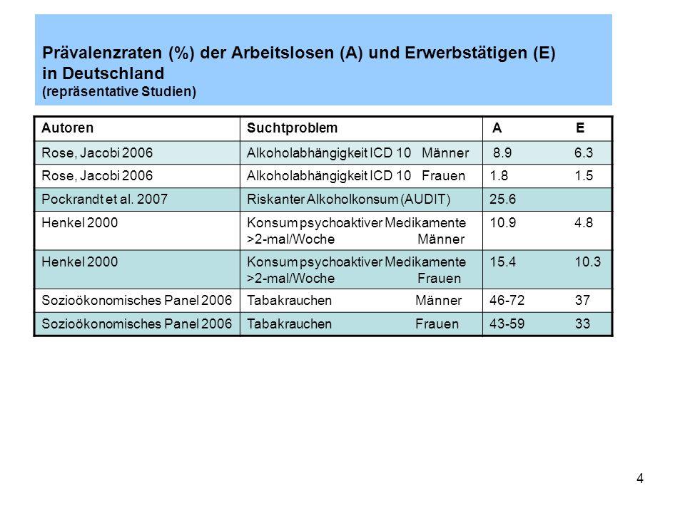 4 Prävalenzraten (%) der Arbeitslosen (A) und Erwerbstätigen (E) in Deutschland (repräsentative Studien) AutorenSuchtproblem A E Rose, Jacobi 2006Alko