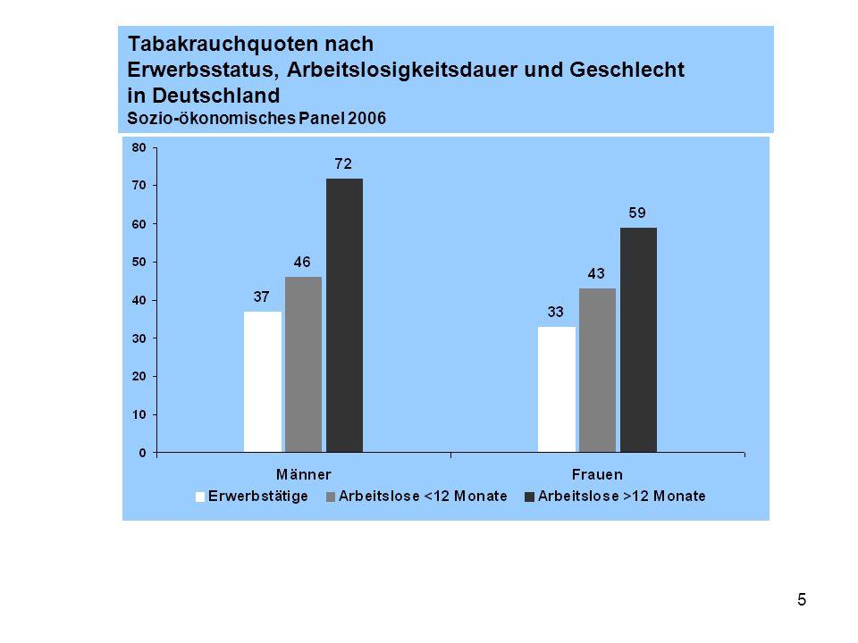 5 Tabakrauchquoten nach Erwerbsstatus, Arbeitslosigkeitsdauer und Geschlecht in Deutschland Sozio-ökonomisches Panel 2006