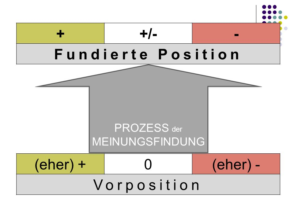 (eher) +0(eher) - Vorposition ++/-- Fundierte Position PROZESS der MEINUNGSFINDUNG PROZESS der MEINUNGSFINDUNG