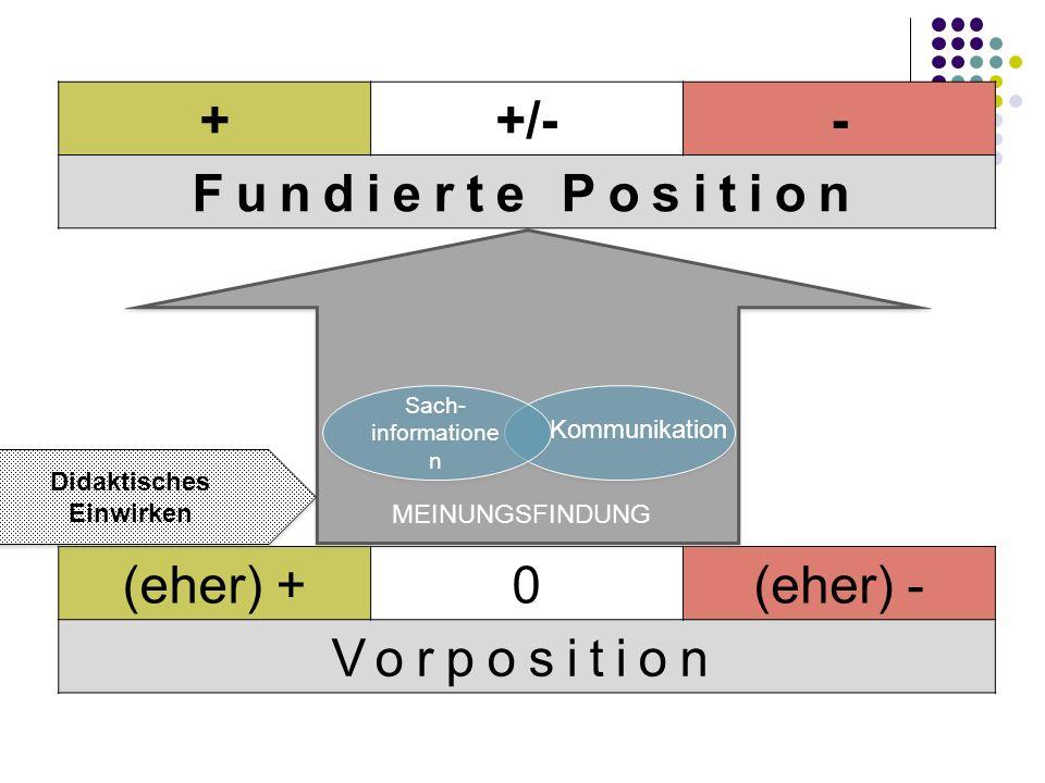 (eher) +0(eher) - Vorposition ++/-- Fundierte Position MEINUNGSFINDUNG PROZESS der MEINUNGSFINDUNG Sach- informatione n Didaktisches Einwirken Didaktisches Einwirken Kommunikation
