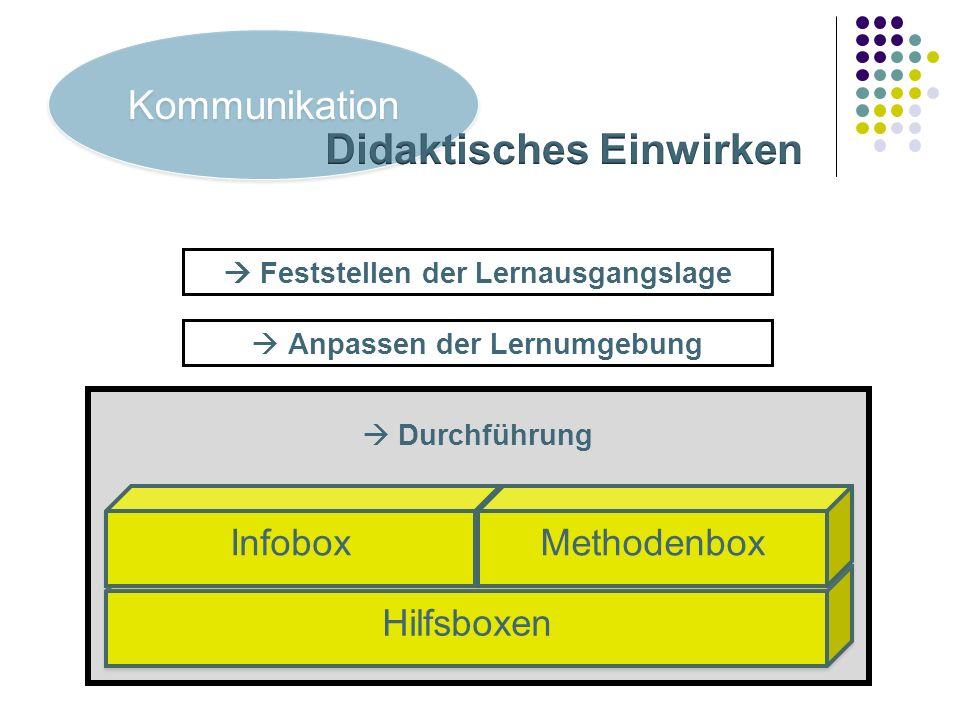 Durchführung Hilfsboxen Anpassen der Lernumgebung Feststellen der Lernausgangslage Kommunikation Infobox Methodenbox