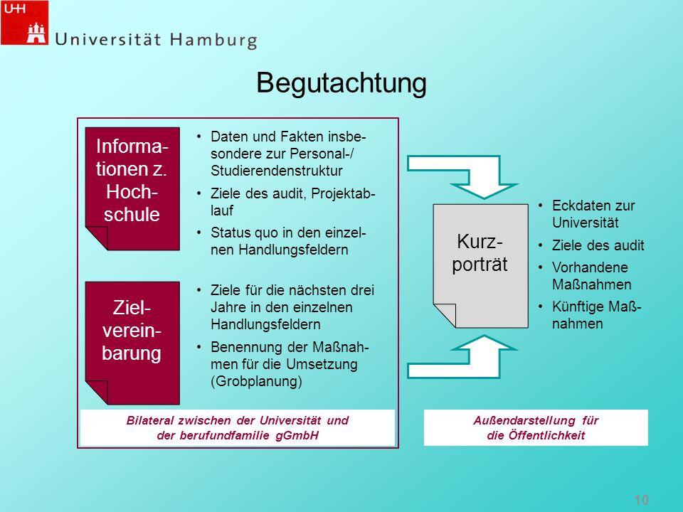 Begutachtung 10 Informa- tionen z. Hoch- schule Kurz- porträt Ziel- verein- barung Daten und Fakten insbe- sondere zur Personal-/ Studierendenstruktur