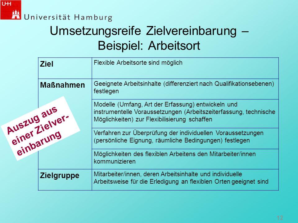Umsetzungsreife Zielvereinbarung – Beispiel: Arbeitsort 12 Ziel Flexible Arbeitsorte sind möglich Maßnahmen Geeignete Arbeitsinhalte (differenziert na