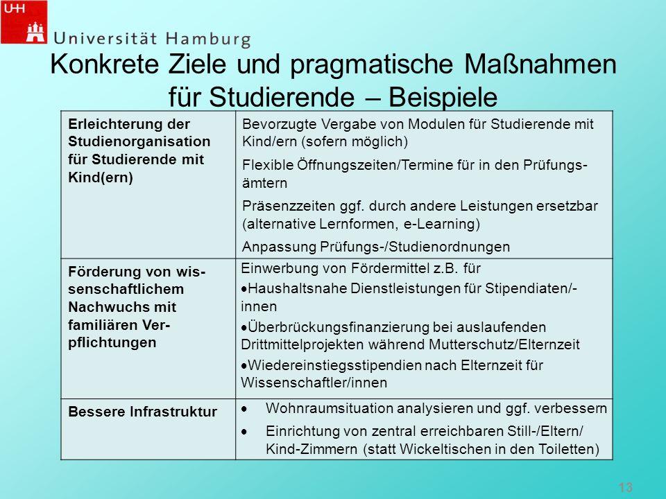 Konkrete Ziele und pragmatische Maßnahmen für Studierende – Beispiele Erleichterung der Studienorganisation für Studierende mit Kind(ern) Bevorzugte V