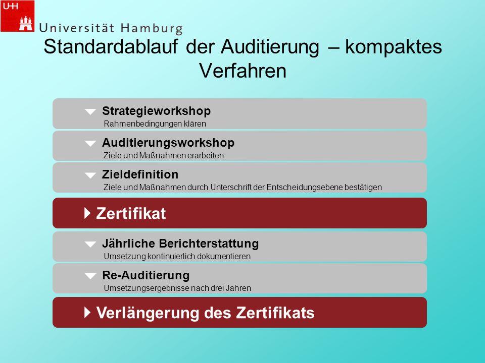 Standardablauf der Auditierung – kompaktes Verfahren 14 Jährliche Berichterstattung Umsetzung kontinuierlich dokumentieren Zertifikat Verlängerung des