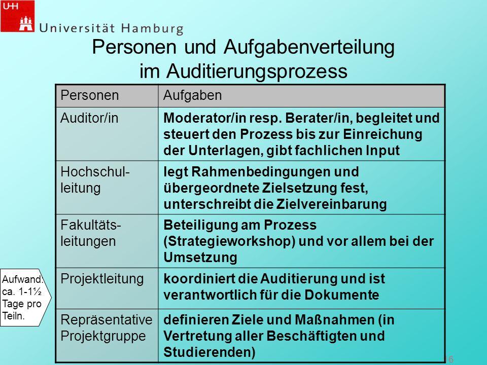Personen und Aufgabenverteilung im Auditierungsprozess 16 PersonenAufgaben Auditor/inModerator/in resp. Berater/in, begleitet und steuert den Prozess