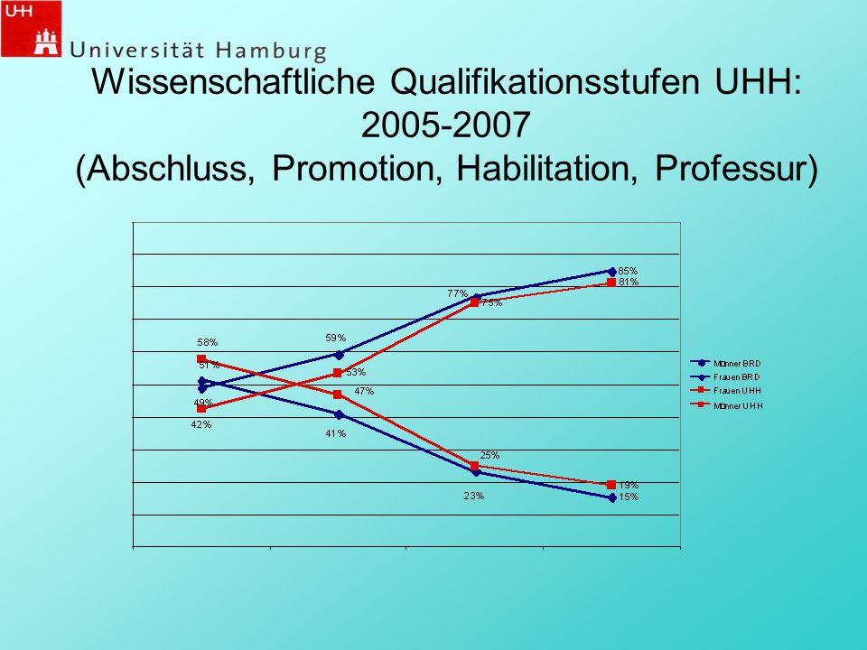 Wissenschaftliche Qualifikationsstufen UHH: 2005-2007, Fakultät EPB (Abschluss, Promotion, Habilitation, Professur)