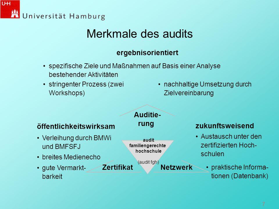 7 ergebnisorientiert spezifische Ziele und Maßnahmen auf Basis einer Analyse bestehender Aktivitäten stringenter Prozess (zwei Workshops) audit famili