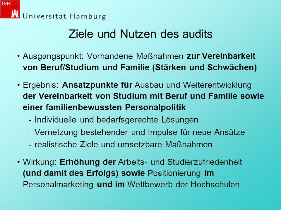 Ziele und Nutzen des audits Ausgangspunkt: Vorhandene Maßnahmen zur Vereinbarkeit von Beruf/Studium und Familie (Stärken und Schwächen) Ergebnis: Ansa