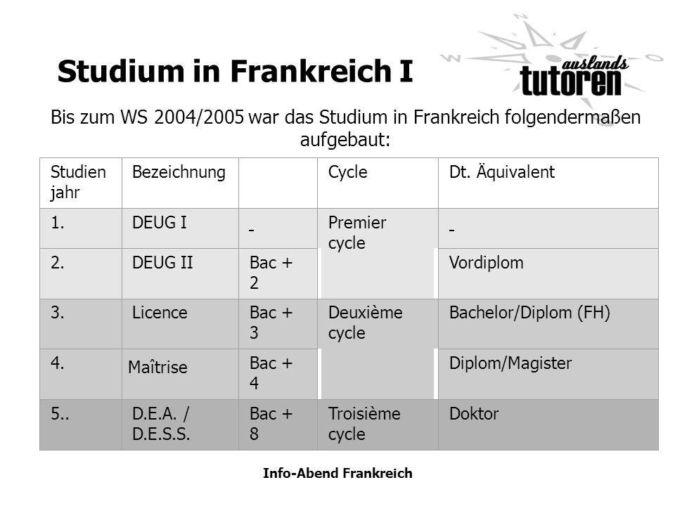 Info-Abend Frankreich Studium in Frankreich I Studien jahr BezeichnungCycleDt. Äquivalent 1.DEUG I Premier cycle 2.DEUG IIBac + 2 Vordiplom 3.LicenceB