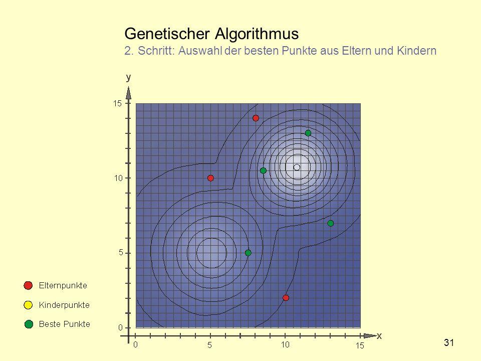 Genetischer Algorithmus 2. Schritt: Auswahl der besten Punkte aus Eltern und Kindern 31