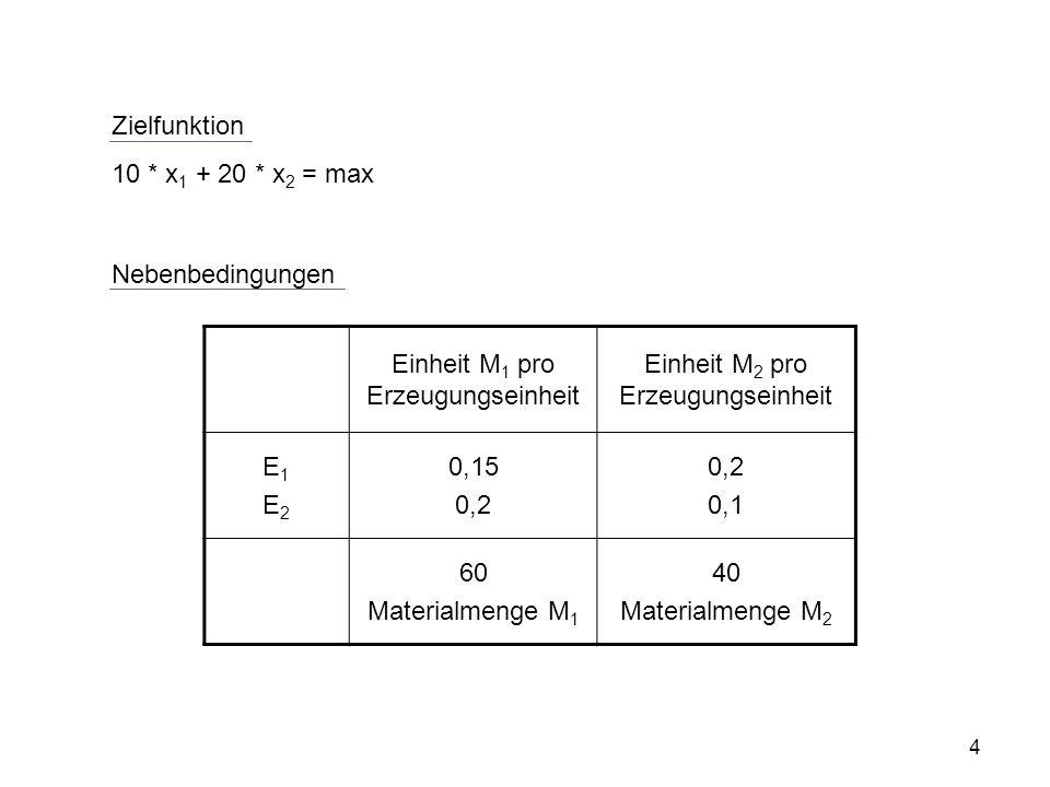 Zielfunktion 10 * x 1 + 20 * x 2 = max Nebenbedingungen Einheit M 1 pro Erzeugungseinheit Einheit M 2 pro Erzeugungseinheit E1E2E1E2 0,15 0,2 0,1 60 Materialmenge M 1 40 Materialmenge M 2 4