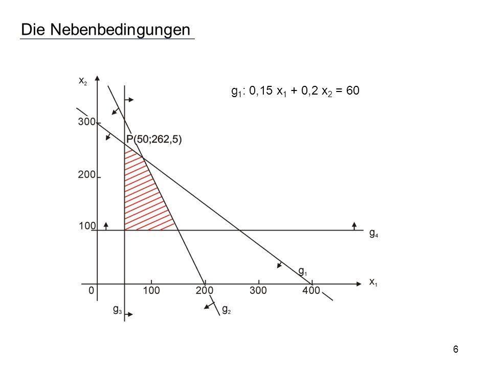 Die Nebenbedingungen g 1 : 0,15 x 1 + 0,2 x 2 = 60 6