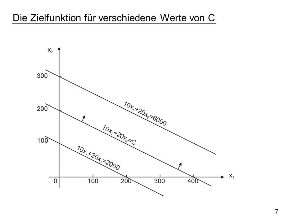 Die Zielfunktion für verschiedene Werte von C 7