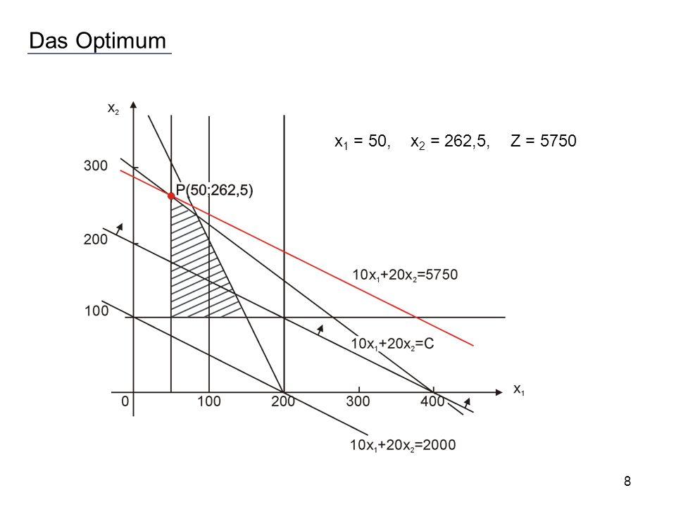 Das Optimum x 1 = 50, x 2 = 262,5, Z = 5750 8