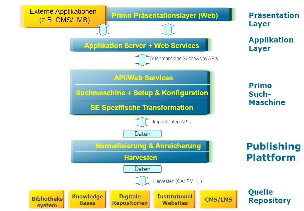 Primo – meeting user needs 39 Primo Präsentationslayer (Web) Normalisierung & Anreicherung Harvesten Quelle Repository Primo Such- Maschine Applikation Layer Applikation Server + Web Services Harvesten (OAi-PMH,..) Daten Import/Daten APIs Daten Suchmaschine Suche&Nav APIs Präsentation Layer Suchmaschine + Setup & Konfiguration SE Spezifische Transformation API/Web Services Publishing Plattform Externe Applikationen (z.B.