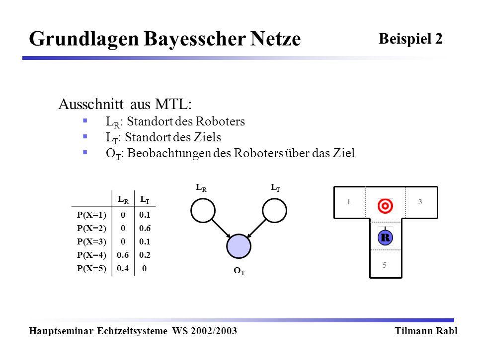 Grundlagen Bayesscher Netze Hauptseminar Echtzeitsysteme WS 2002/2003Tilmann Rabl Beispiel 2 LRLR LTLT OTOT Ausschnitt aus MTL: L R : Standort des Roboters L T : Standort des Ziels O T : Beobachtungen des Roboters über das Ziel LRLR LTLT P(X=1) P(X=2) P(X=3) P(X=4) P(X=5) 0 0.6 0.4 0.1 0.6 0.1 0.2 0 13 5