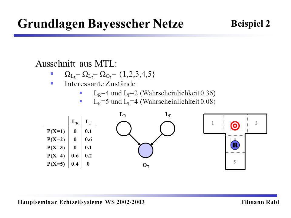 Grundlagen Bayesscher Netze Hauptseminar Echtzeitsysteme WS 2002/2003Tilmann Rabl Beispiel 2 LRLR LTLT OTOT Ausschnitt aus MTL: Ω L R = Ω L T = Ω O T = {1,2,3,4,5} Interessante Zustände: L R =4 und L T =2 (Wahrscheinlichkeit 0.36) L R =5 und L T =4 (Wahrscheinlichkeit 0.08) 13 5 LRLR LTLT P(X=1) P(X=2) P(X=3) P(X=4) P(X=5) 0 0.6 0.4 0.1 0.6 0.1 0.2 0