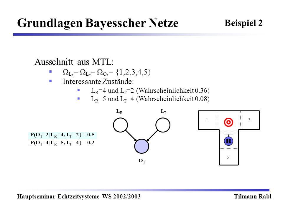 Grundlagen Bayesscher Netze Hauptseminar Echtzeitsysteme WS 2002/2003Tilmann Rabl Beispiel 2 LRLR LTLT OTOT Ausschnitt aus MTL: Ω L R = Ω L T = Ω O T = {1,2,3,4,5} Interessante Zustände: L R =4 und L T =2 (Wahrscheinlichkeit 0.36) L R =5 und L T =4 (Wahrscheinlichkeit 0.08) P(O T =2 |L R =4, L T =2 ) = 0.5 P(O T =4 |L R =5, L T =4 ) = 0.2 13 5