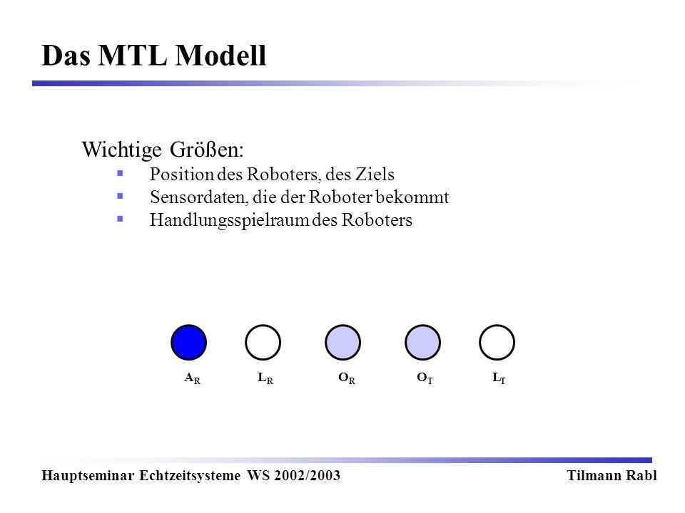 Das MTL Modell Hauptseminar Echtzeitsysteme WS 2002/2003Tilmann Rabl Wichtige Größen: Position des Roboters, des Ziels Sensordaten, die der Roboter bekommt Handlungsspielraum des Roboters LRLR LTLT OTOT OROR ARAR