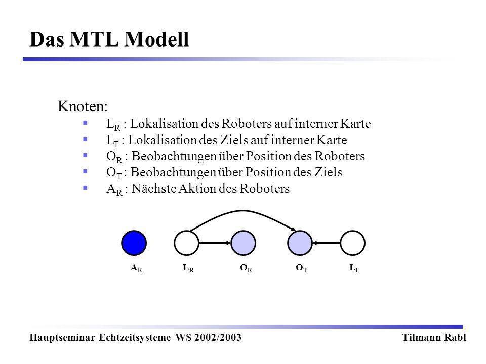 Das MTL Modell Hauptseminar Echtzeitsysteme WS 2002/2003Tilmann Rabl Knoten: L R : Lokalisation des Roboters auf interner Karte L T : Lokalisation des Ziels auf interner Karte O R : Beobachtungen über Position des Roboters O T : Beobachtungen über Position des Ziels A R : Nächste Aktion des Roboters LRLR LTLT OTOT OROR ARAR