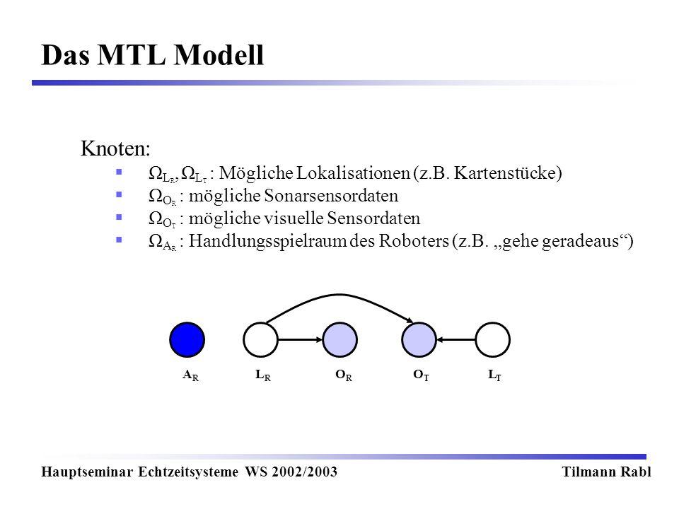 Das MTL Modell Hauptseminar Echtzeitsysteme WS 2002/2003Tilmann Rabl Knoten: Ω L R, Ω L T : Mögliche Lokalisationen (z.B. Kartenstücke) Ω O R : möglic