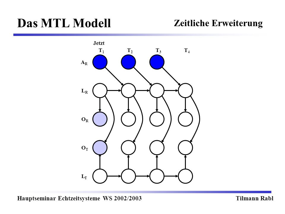 Das MTL Modell Hauptseminar Echtzeitsysteme WS 2002/2003Tilmann Rabl T1T1 T2T2 T3T3 T4T4 Jetzt LRLR LTLT OTOT OROR ARAR Zeitliche Erweiterung