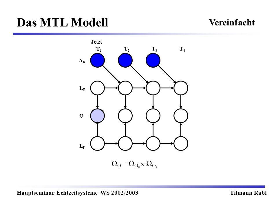 Das MTL Modell Hauptseminar Echtzeitsysteme WS 2002/2003Tilmann Rabl T1T1 T2T2 T3T3 T4T4 Jetzt LRLR LTLT O ARAR Vereinfacht Ω O = Ω O R x Ω O T