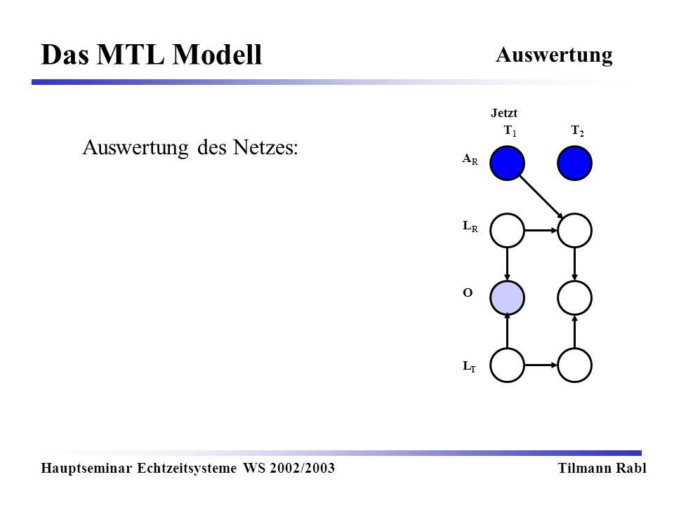 Das MTL Modell Hauptseminar Echtzeitsysteme WS 2002/2003Tilmann Rabl Auswertung T1T1 T2T2 Jetzt LRLR LTLT O ARAR Auswertung des Netzes: