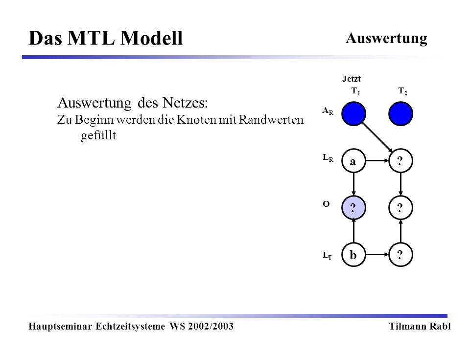 Das MTL Modell Hauptseminar Echtzeitsysteme WS 2002/2003Tilmann Rabl Auswertung T1T1 T2T2 Jetzt LRLR LTLT O ARAR ?a ?? ?b Auswertung des Netzes: Zu Be