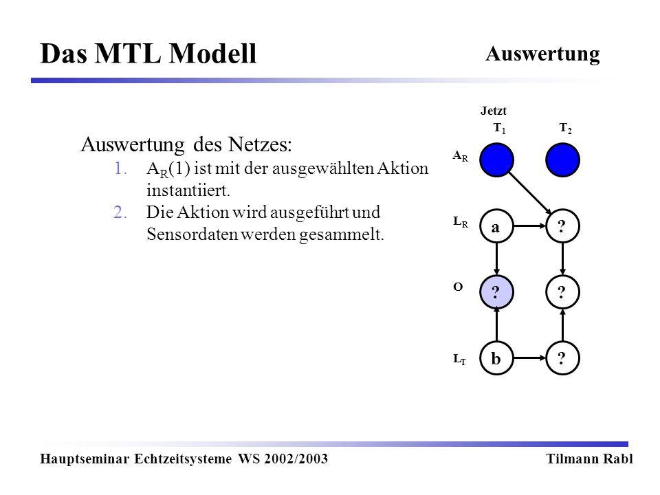 Das MTL Modell Hauptseminar Echtzeitsysteme WS 2002/2003Tilmann Rabl Auswertung T1T1 T2T2 Jetzt LRLR LTLT O ARAR ?a ?? ?b Auswertung des Netzes: 1.A R